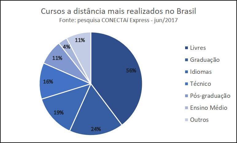 Gráfico cursos a distância